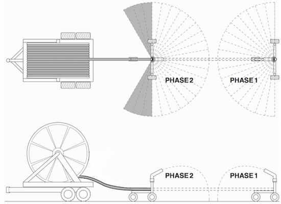 Rotorkit Schema