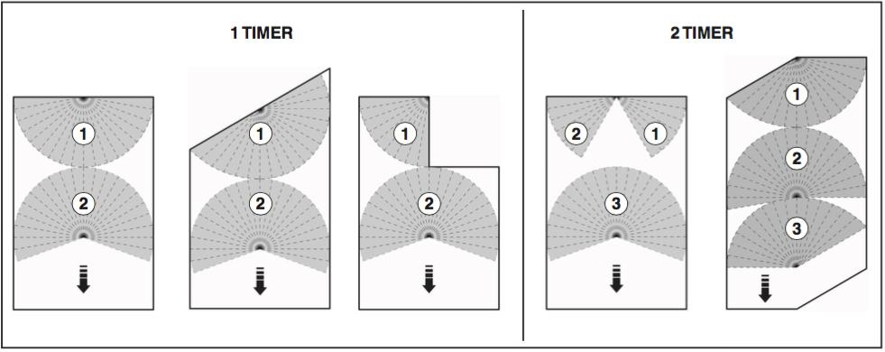 Schema Rotorkit